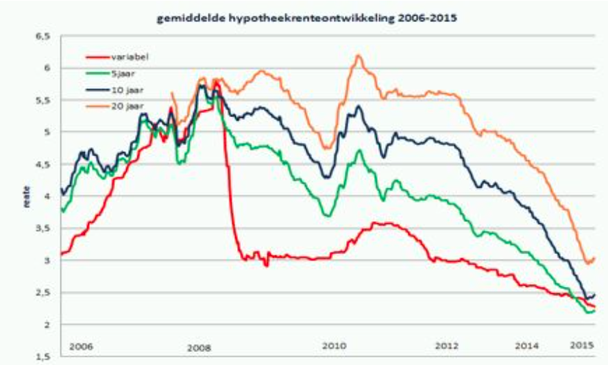 hypotheekrente ontwikkeling check hier de rente